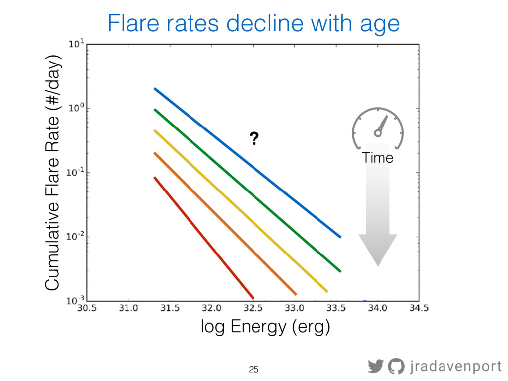 Cumulative Flare Rate (#/day) Time log Energy (...