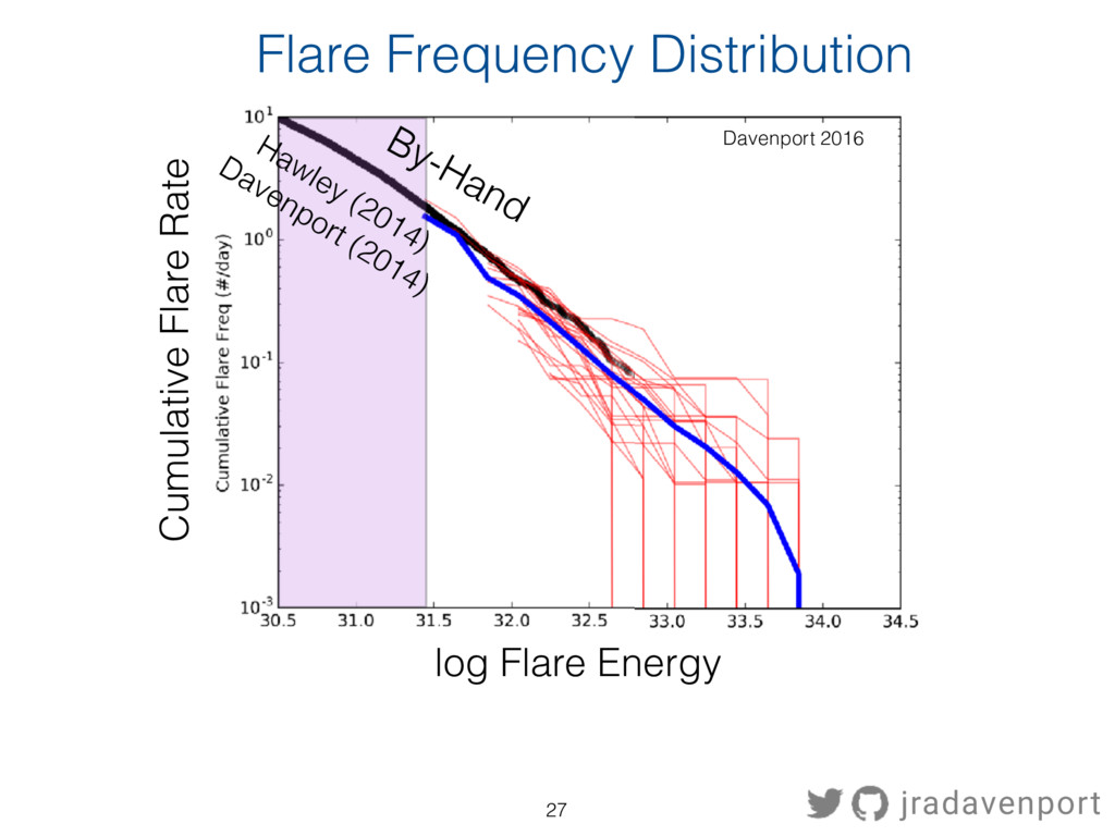 Cumulative Flare Rate By-Hand Davenport 2016 Ha...