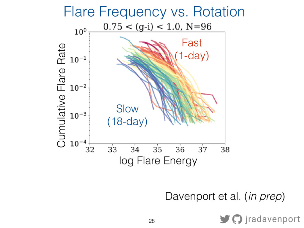 Flare Frequency vs. Rotation Fast (1-day) Slow ...