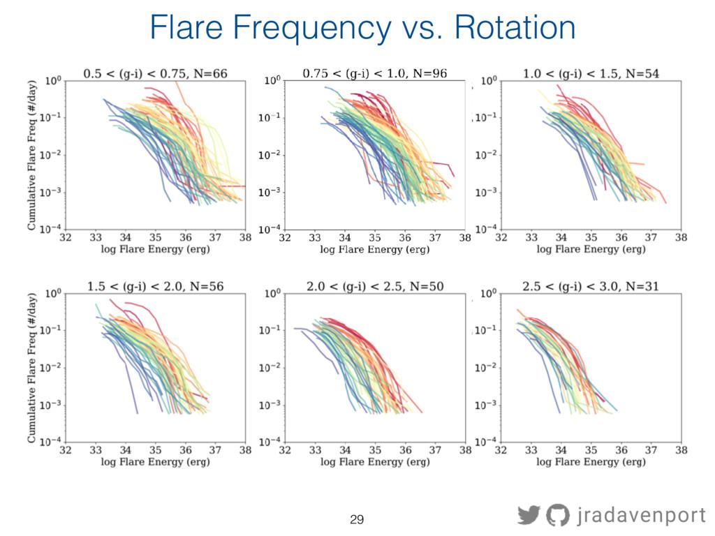 Flare Frequency vs. Rotation jradavenport 29