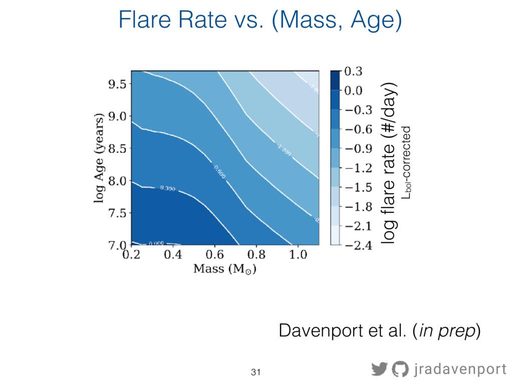 Flare Rate vs. (Mass, Age) Davenport et al. (in...