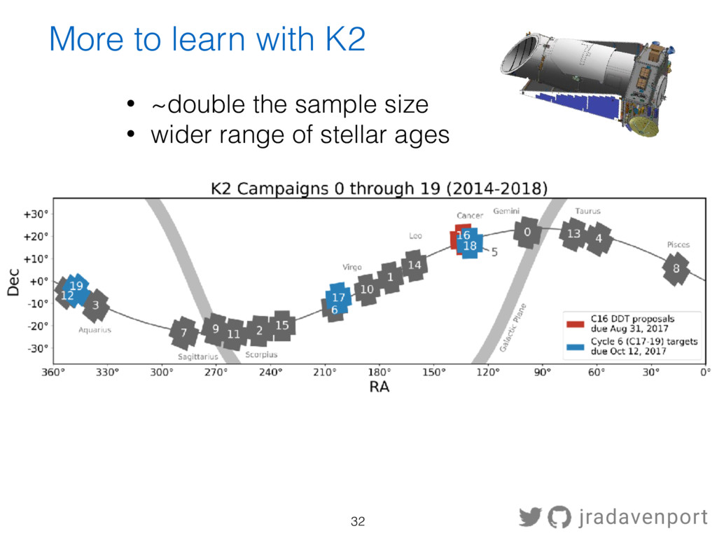 More to learn with K2 • ~double the sample size...