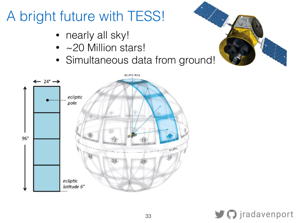 A bright future with TESS! • nearly all sky! • ...