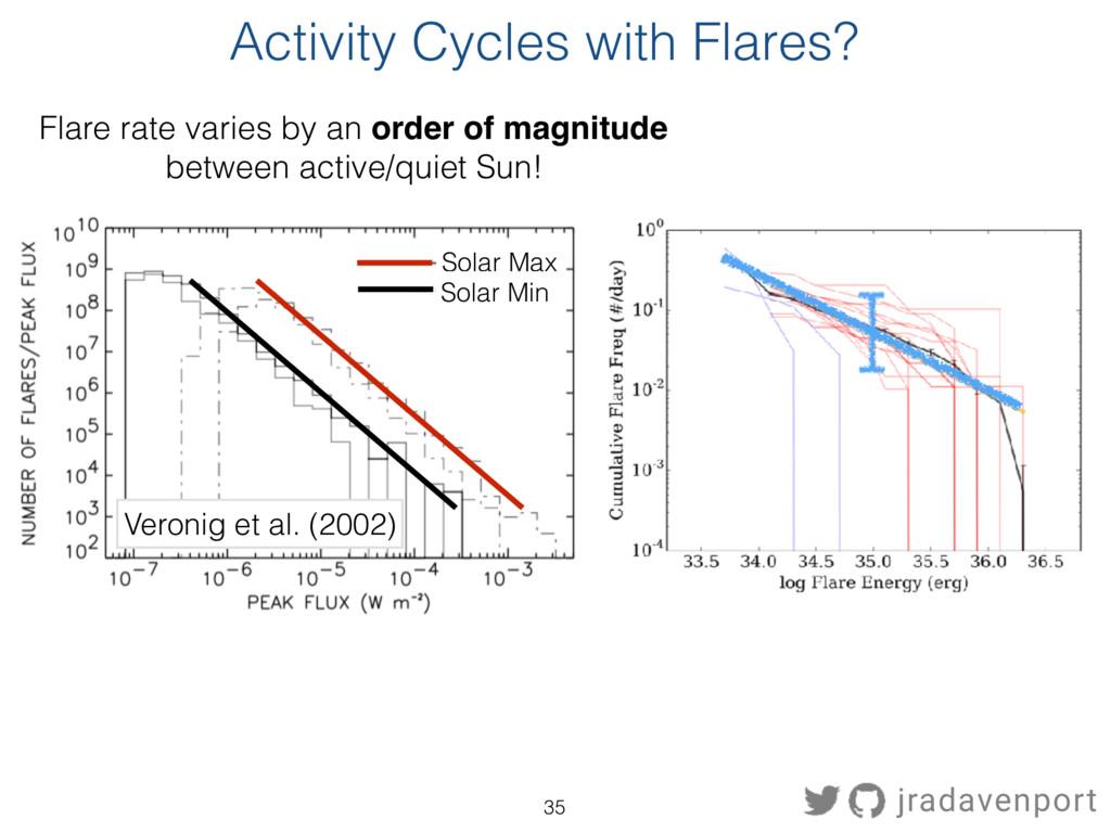 Solar Max Solar Min Veronig et al. (2002) Flare...