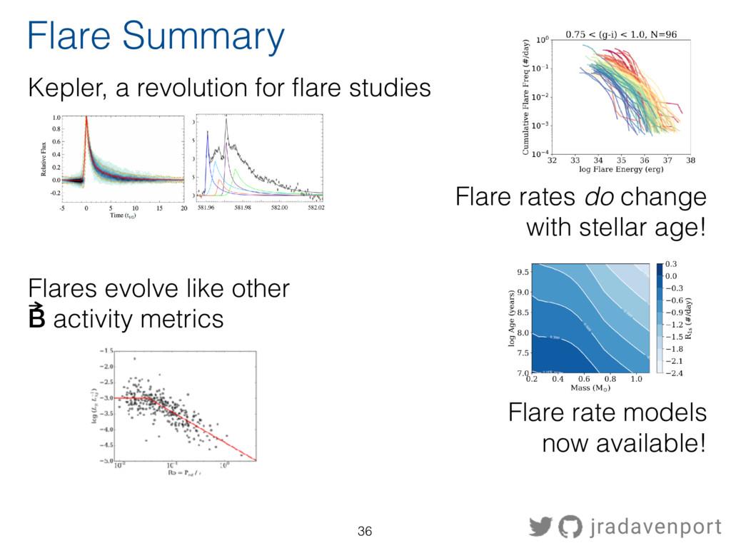 Flare Summary Kepler, a revolution for flare st...