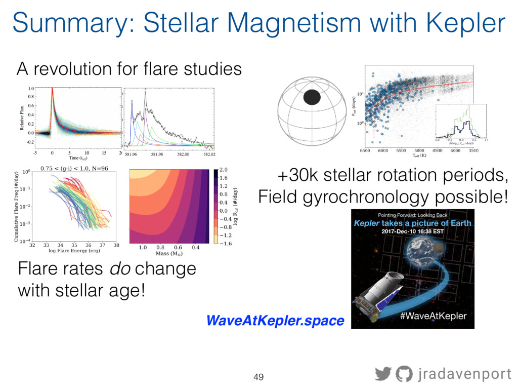 49 Summary: Stellar Magnetism with Kepler A rev...