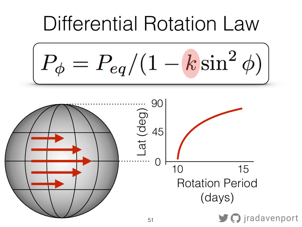 Differential Rotation Law 51 Rotation Period (d...
