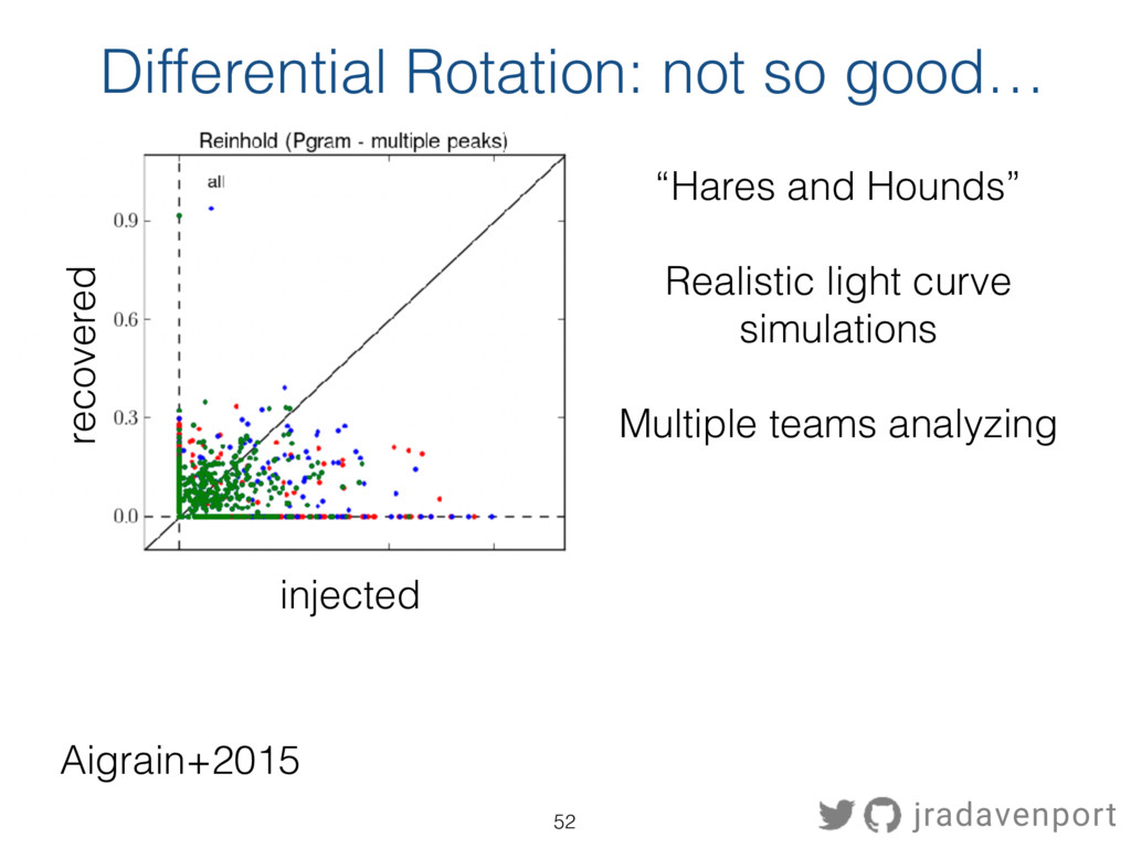 Aigrain+2015 Differential Rotation: not so good...