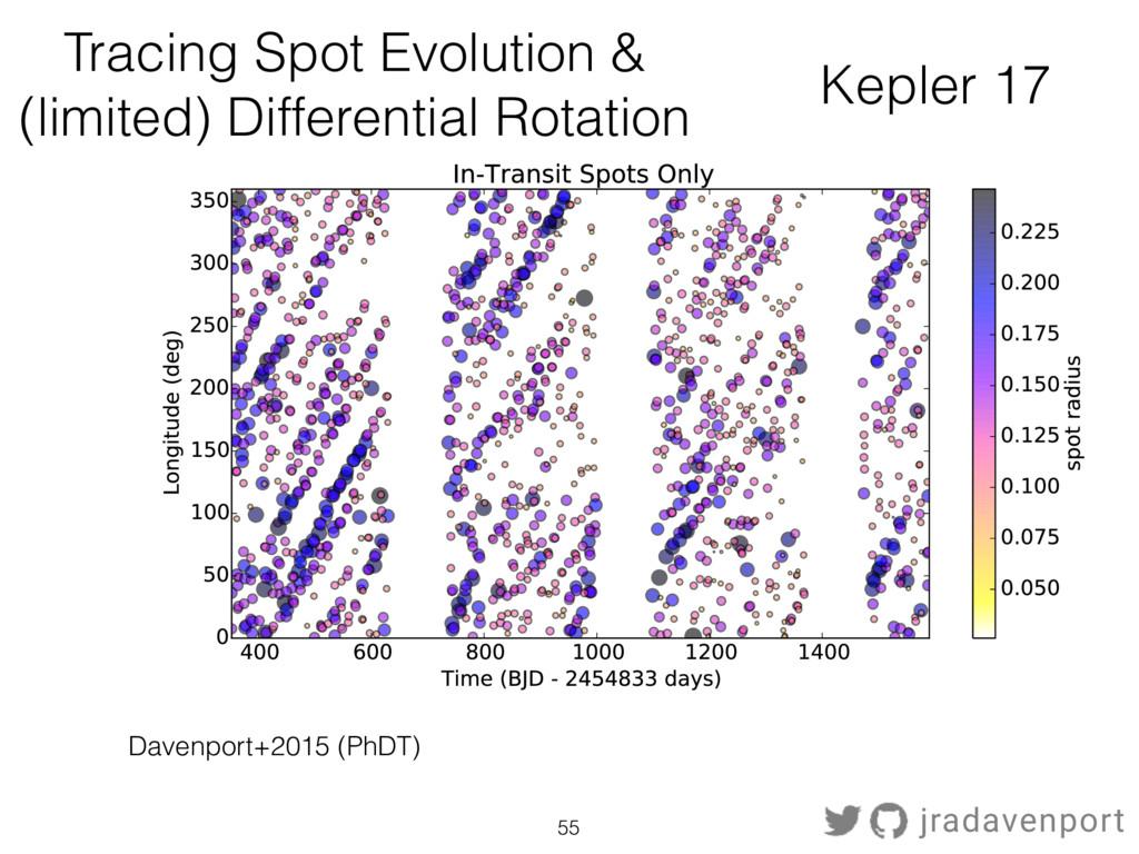 Kepler 17 Davenport+2015 (PhDT) Tracing Spot Ev...