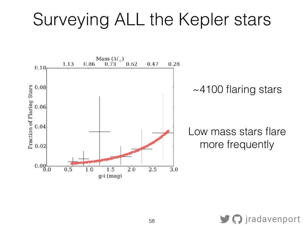 Surveying ALL the Kepler stars 58 jradavenport ...
