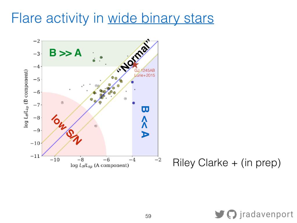Flare activity in wide binary stars Riley Clark...