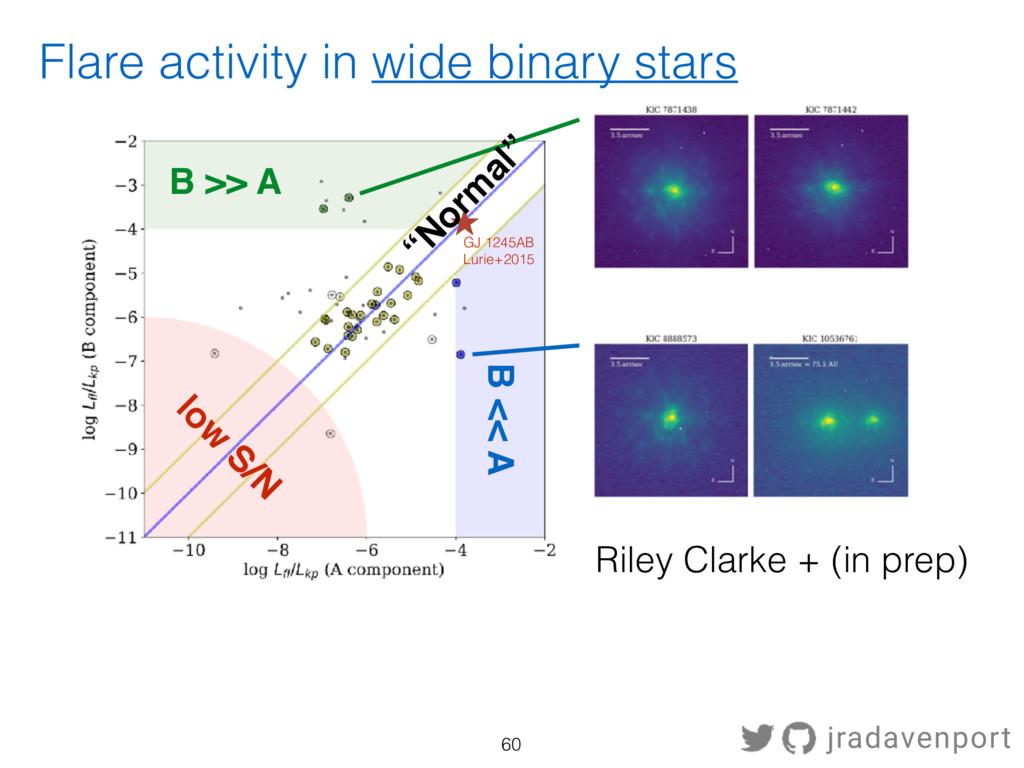 Riley Clarke + (in prep) GJ 1245AB Lurie+2015 l...