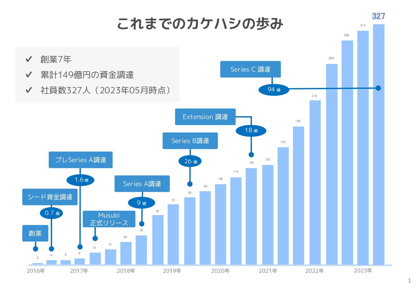 2016年 2017年 2018年 2019年 2020年 Musubi 正式リリース シード...