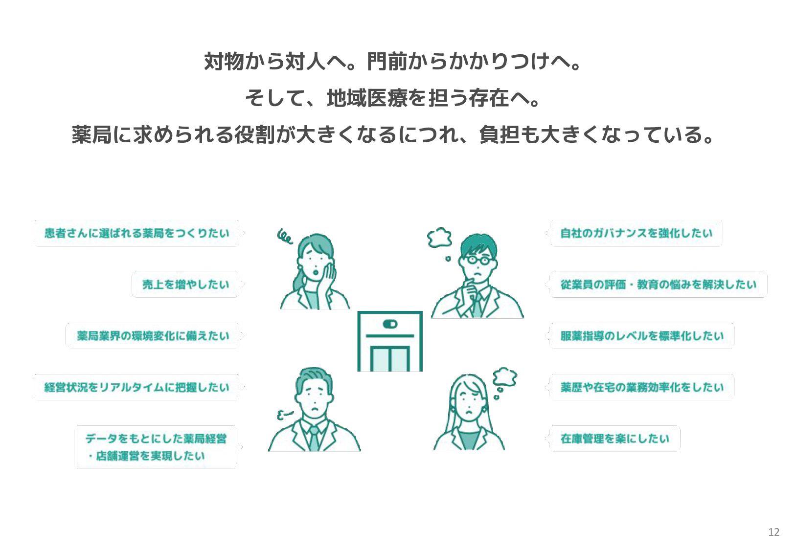 構造的な業務改善で、本来の業務に集中できる環境づくり。 Musubiの提供価値①:薬歴記入業務...