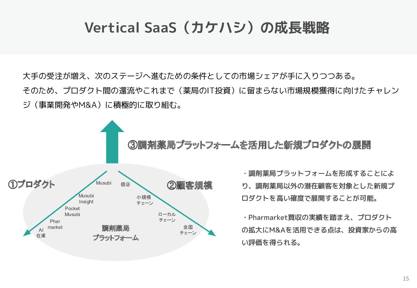 薬局業務の見える化『Musubi Insight』・服薬期間中のフォロー『Pocket Mus...