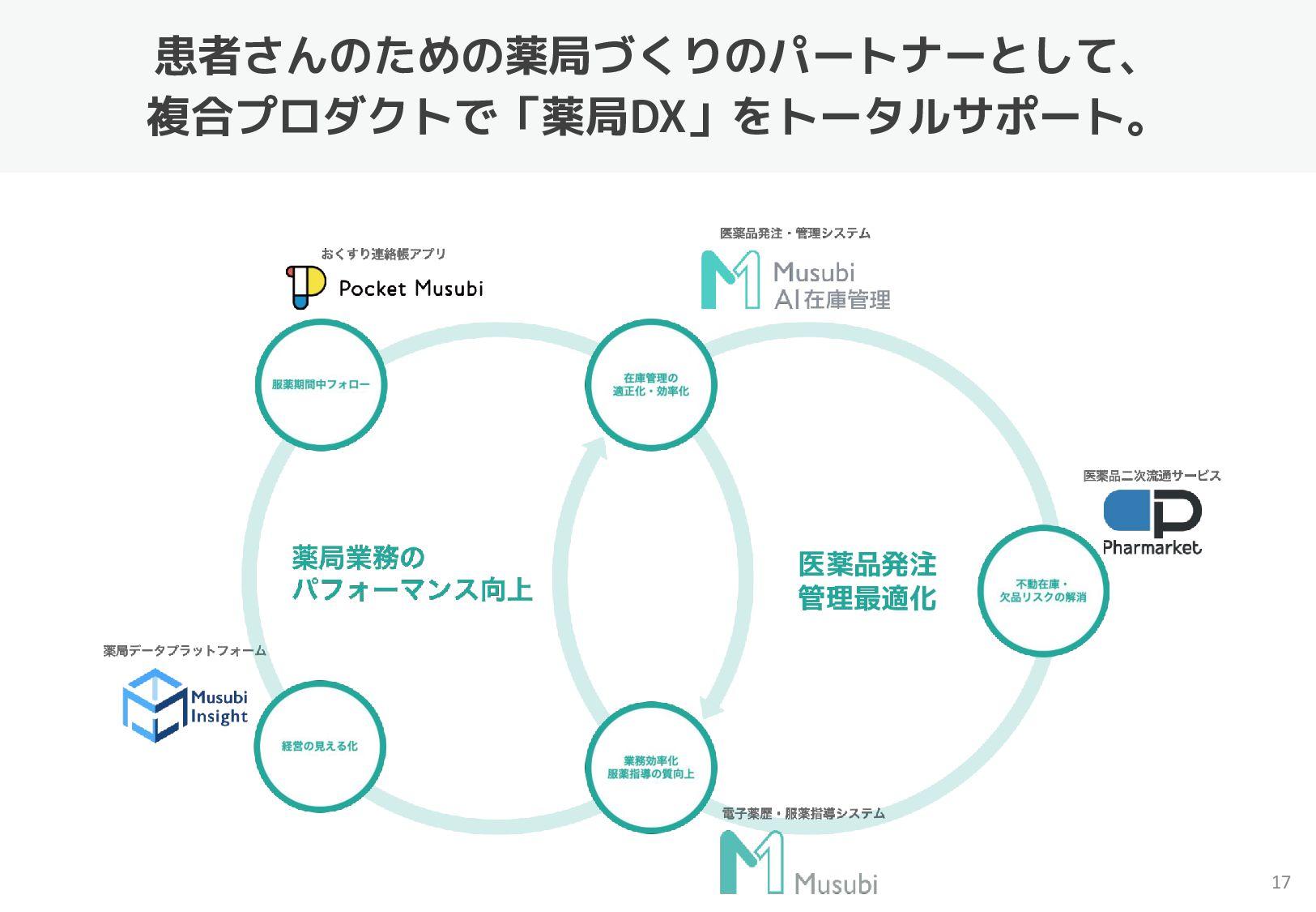 17 LINEで患者と薬局をつなぐ おくすり連絡帳Pocket Musubi 薬局からのメッセ...