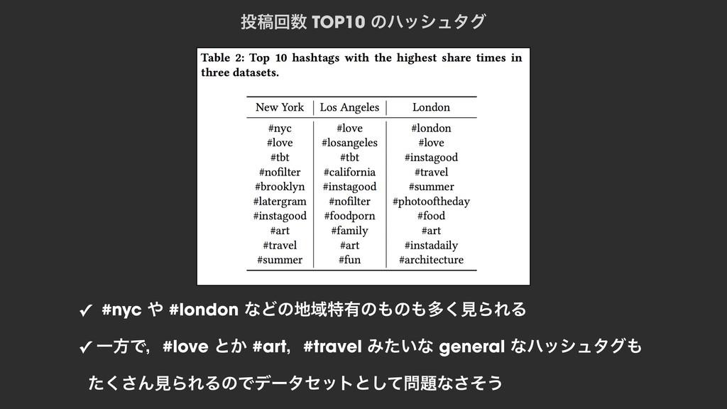 ߘճ TOP10 ͷϋογϡλά ✓ #nyc  #london ͳͲͷҬಛ༗ͷͷ...