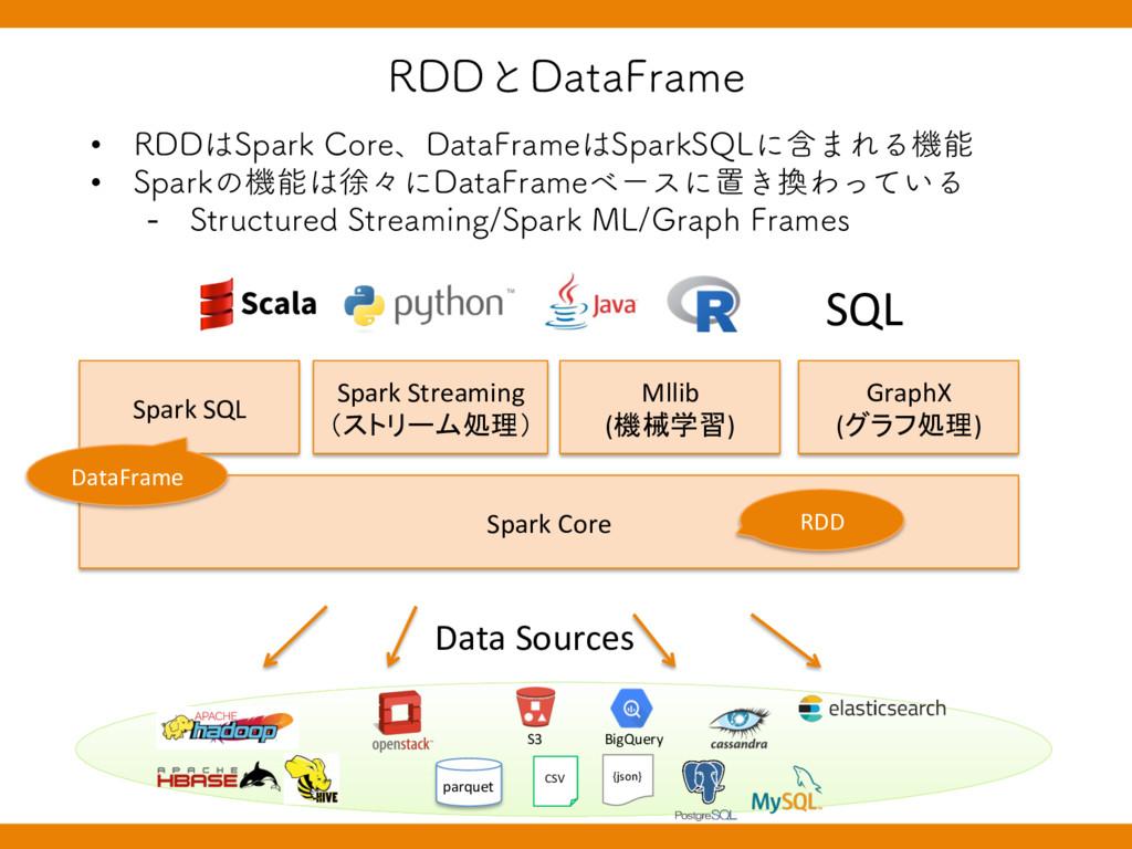 3%%ͱ%BUB'SBNF Spark Core Spark SQL Spark Strea...