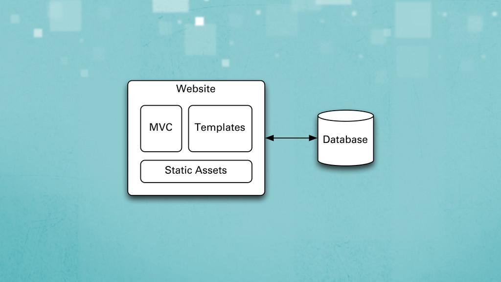 Website MVC Templates Static Assets Database
