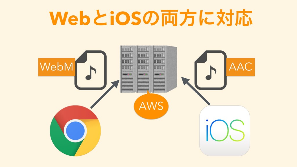 WebͱiOSͷ྆ํʹରԠ WebM AAC AWS