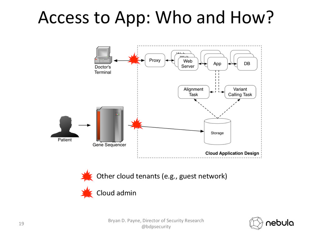 Access to App: Who and How?  ...