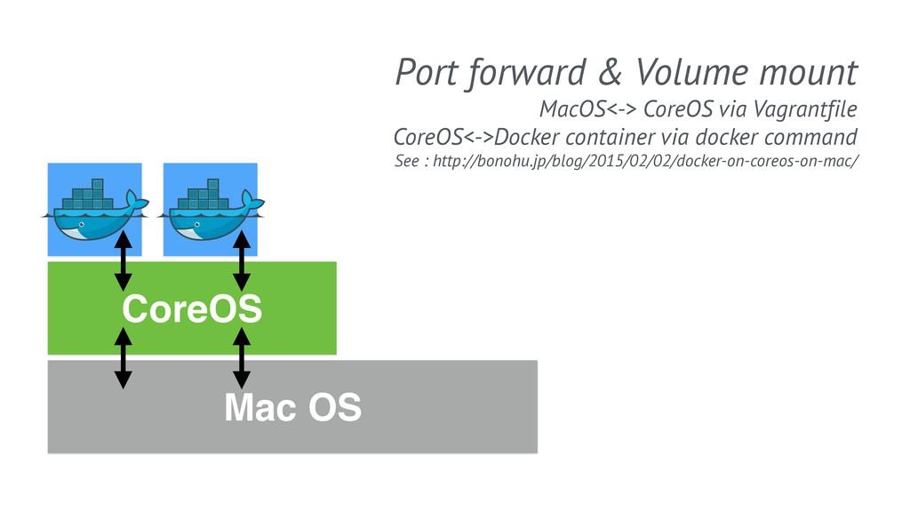 Mac OS CoreOS Port forward & Volume mount MacOS...