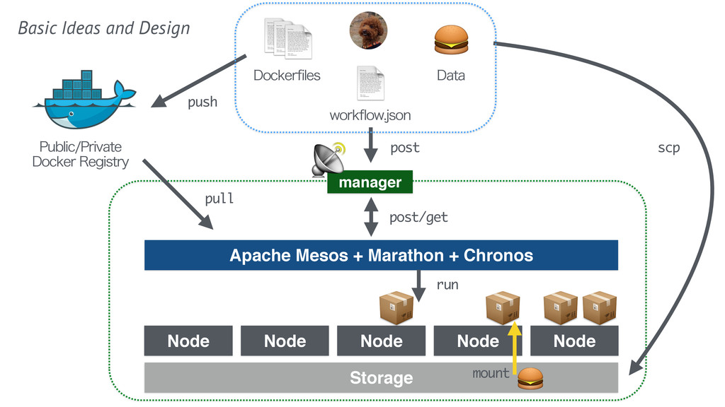 Apache Mesos + Marathon + Chronos manager N...