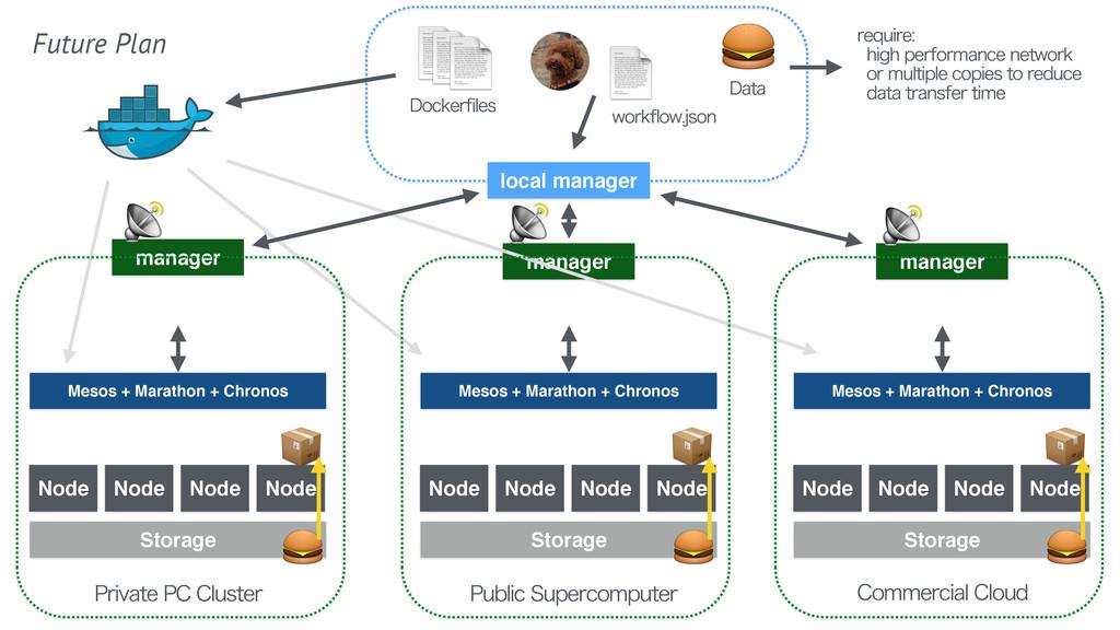 Mesos + Marathon + Chronos manager Node %PD...