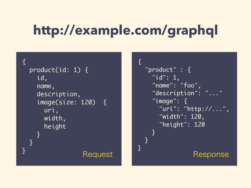 "http://example.com/graphql { ""product"" : { ""id""..."
