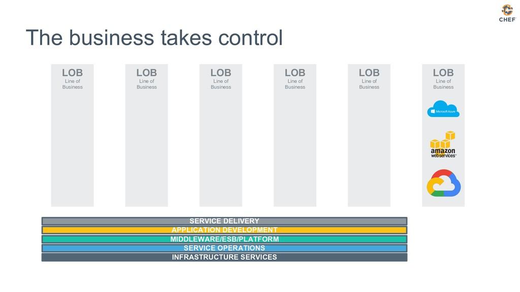 LOB Line of Business LOB Line of Business LOB L...