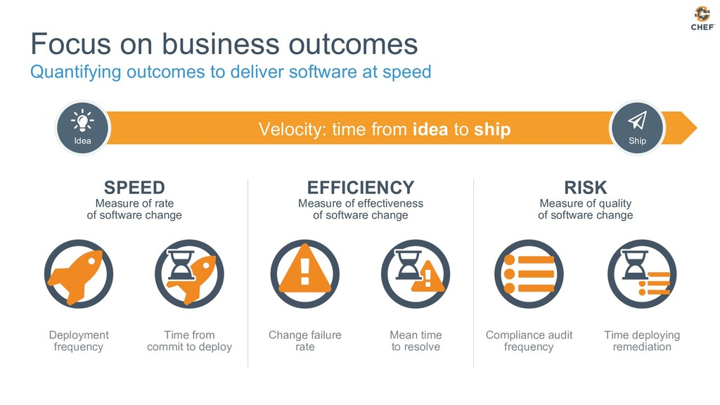 Velocity: time from idea to ship Focus on busin...