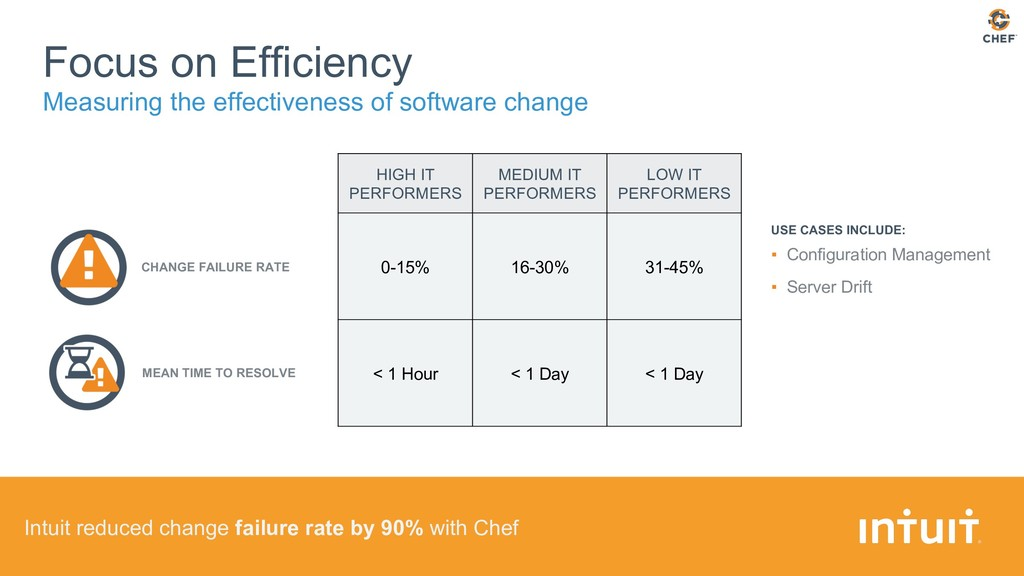 Intuit reduced change failure rate by 90% with ...