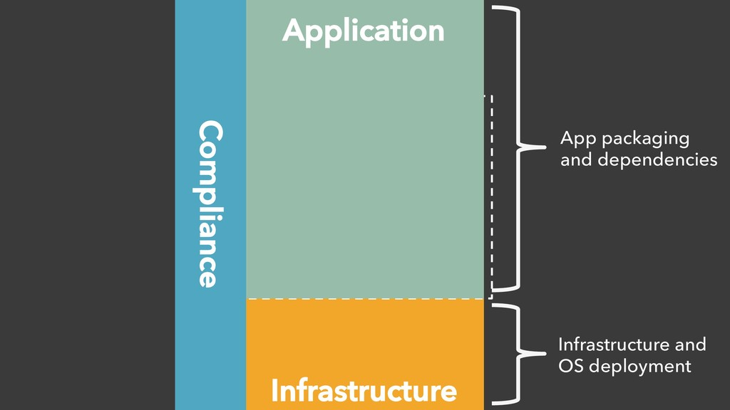 Infrastructure App Complexity Application Compl...