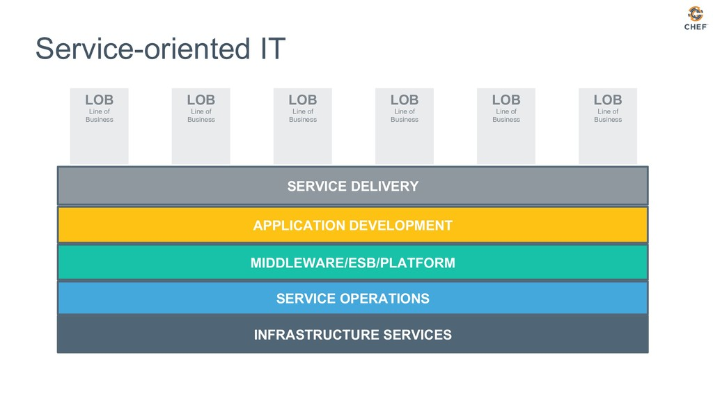 SERVICE OPERATIONS SERVICE DELIVERY MIDDLEWARE/...