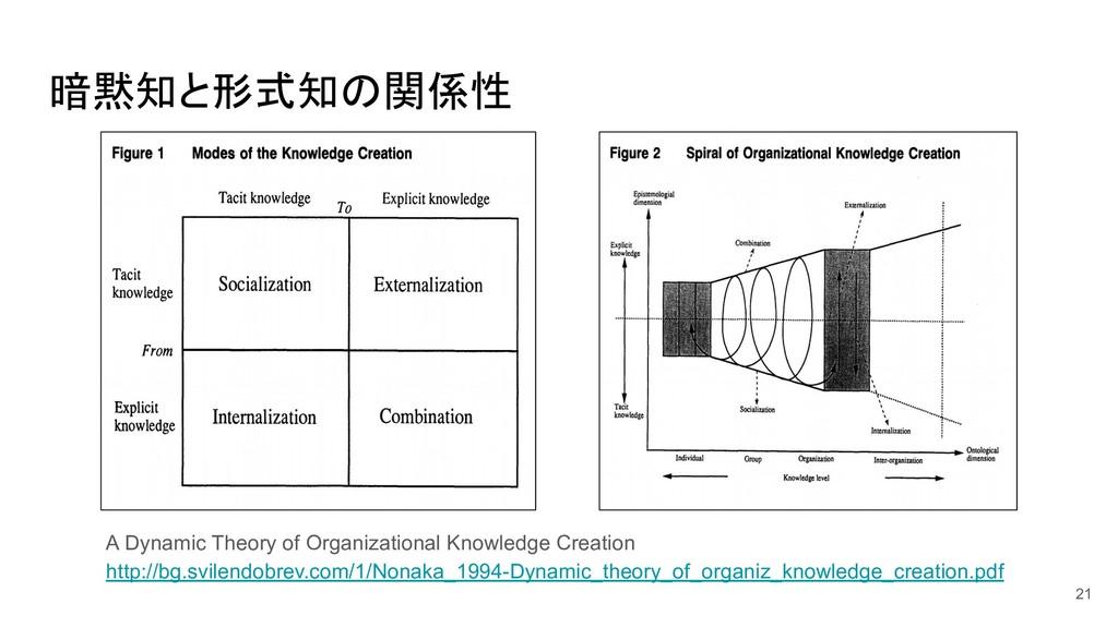 暗黙知と形式知の関係性 21 A Dynamic Theory of Organization...