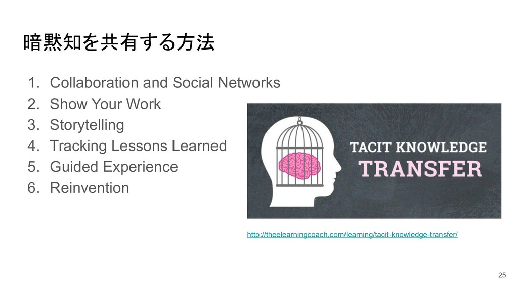 暗黙知を共有する方法 1. Collaboration and Social Networks...