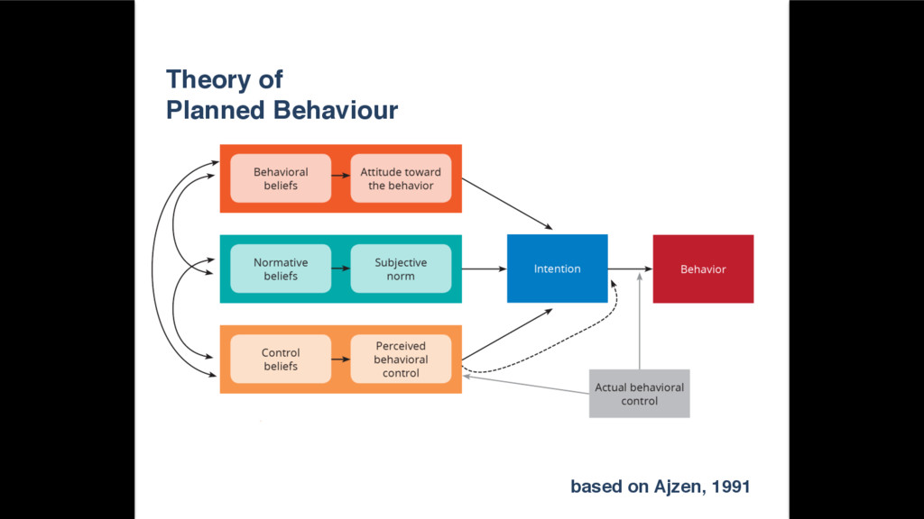 Theory of! Planned Behaviour! based on Ajzen, 1...