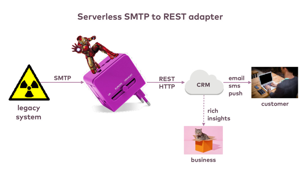 CRM customer email sms push REST HTTP business ...