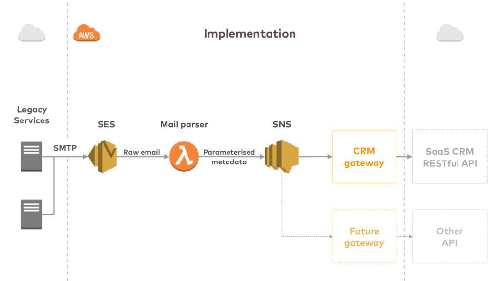 SES CRM gateway Future gateway Other API Mail...