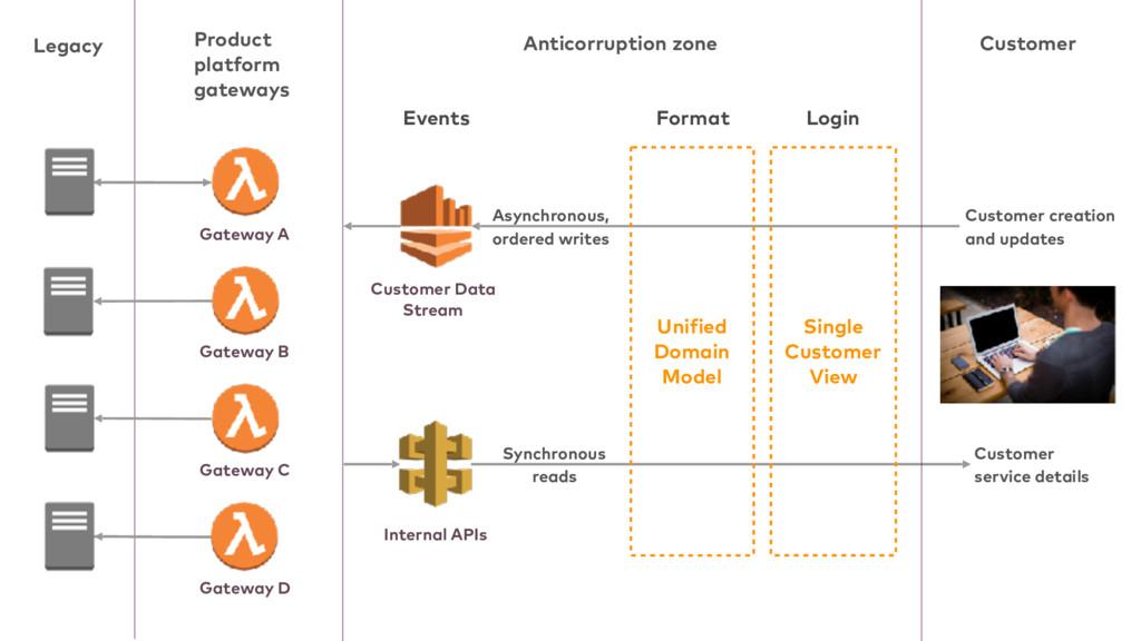 Product platform gateways Events Format Custome...