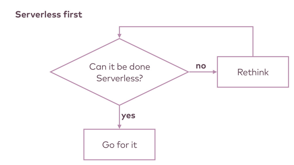 Can it be done Serverless? Go for it Serverless...