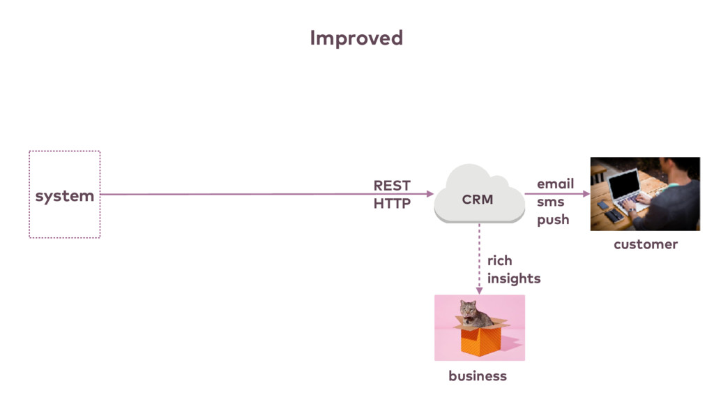 CRM rich insights customer email sms push busin...