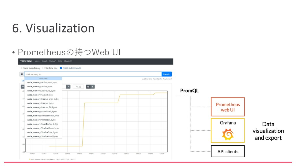 6. Visualization • Prometheusの持つWeb UI