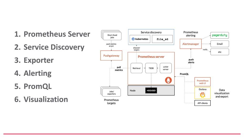 1. Prometheus Server 2. Service Discovery 3. Ex...
