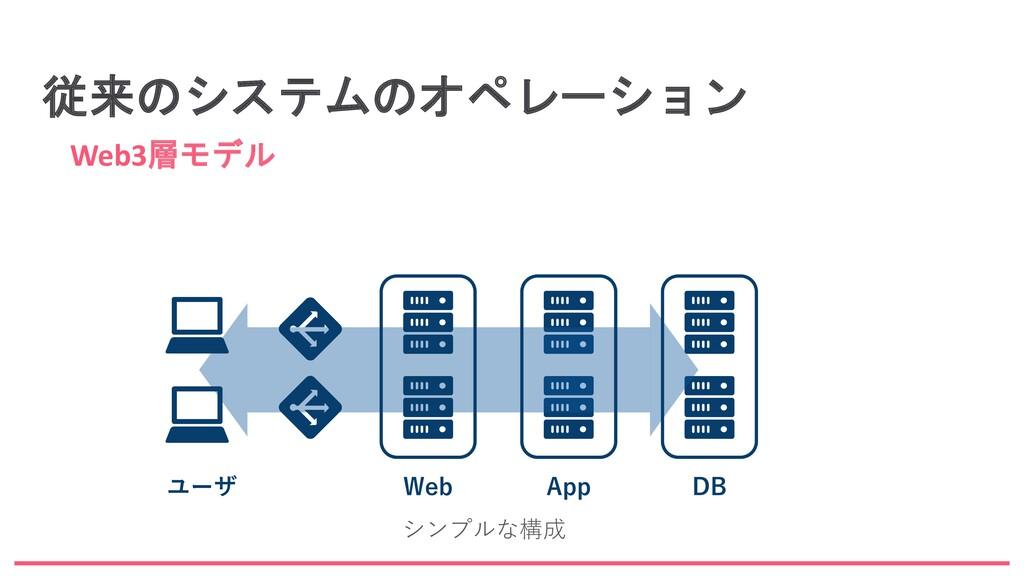 従来のシステムのオペレーション Web3層モデル Web App DB ユーザ シンプルな構成