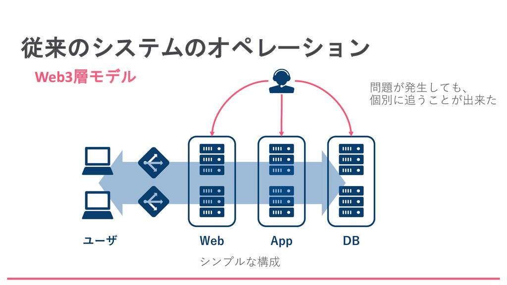 従来のシステムのオペレーション Web3層モデル Web App DB ユーザ 問題が発生して...