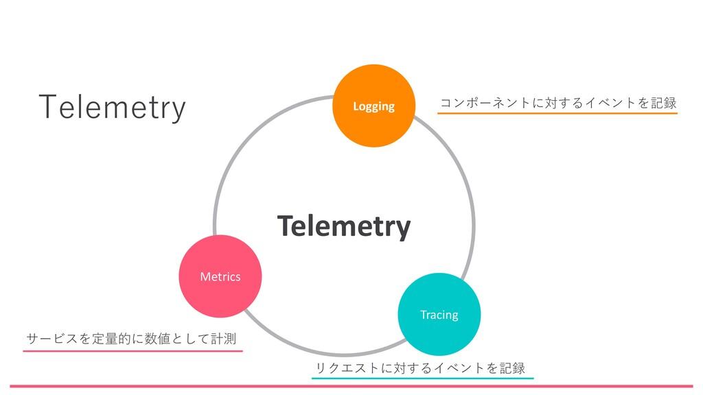Telemetry Metrics Logging Tracing Telemetry サービ...