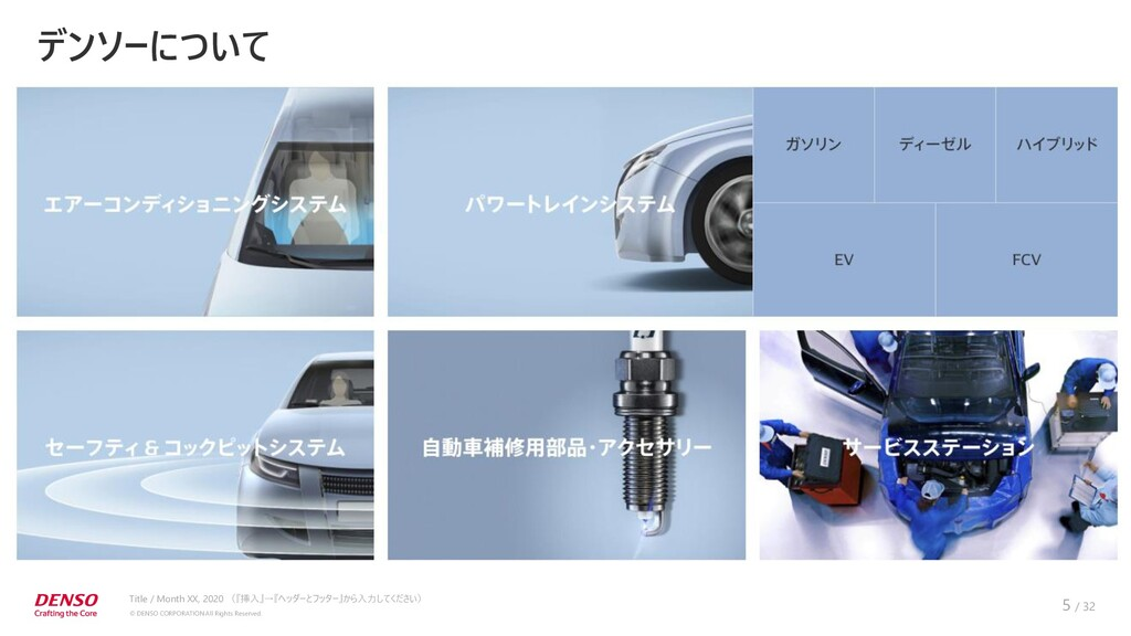 © DENSO CORPORATION All Rights Reserved. / 32 T...