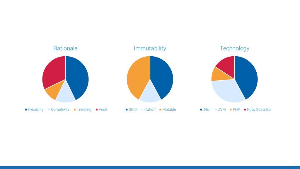 Rationale Flexibility Complexity Trending Audit...