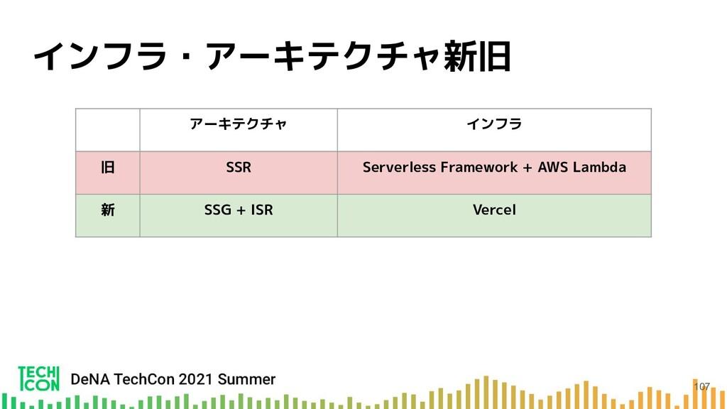 インフラ・アーキテクチャ新旧 アーキテクチャ インフラ 旧 SSR Serverless Fr...